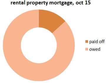 rental_property_mortgage_oct15