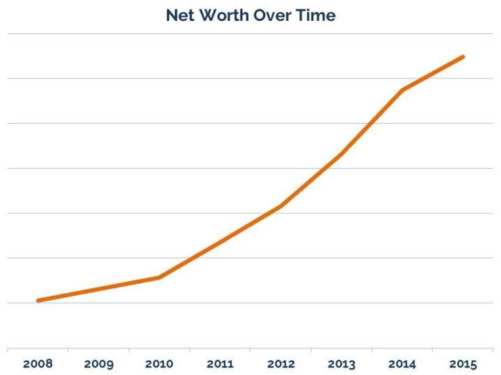 Net Worth Oct 2015