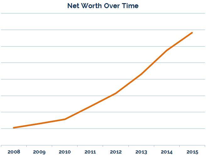 net worth dec 2015