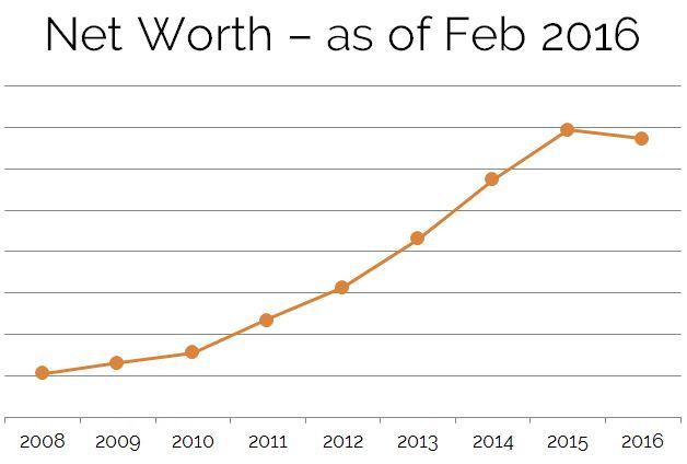 Net Worth Feb 2016