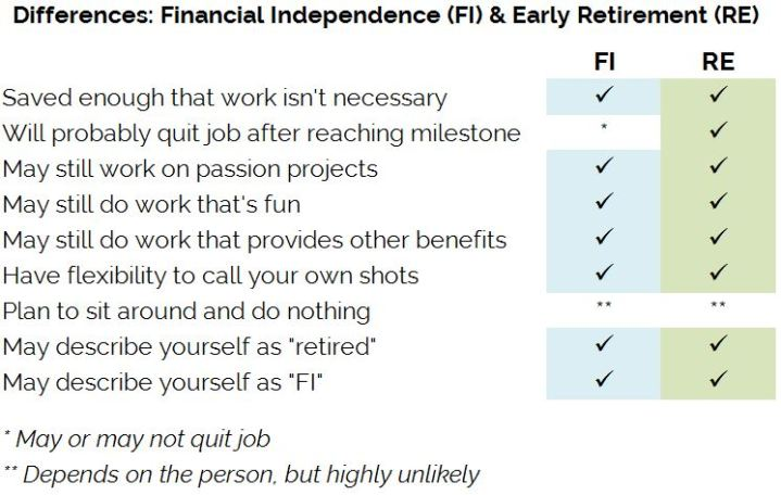 Financial Independence Vs. Early Retirement -- A Distinction with No Difference // Our Next Life - ournextlife.com