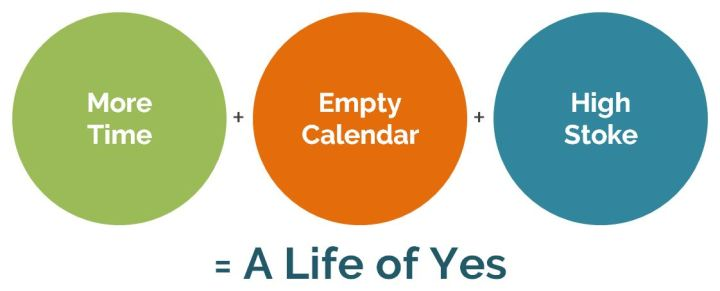 """OurNextLife.com // A Life of YES / Aspiring to Say Yes / Early Retirement and a Life of Less """"No"""" / More Time + Empty Calendar + High Stoke = A Life of Yes"""