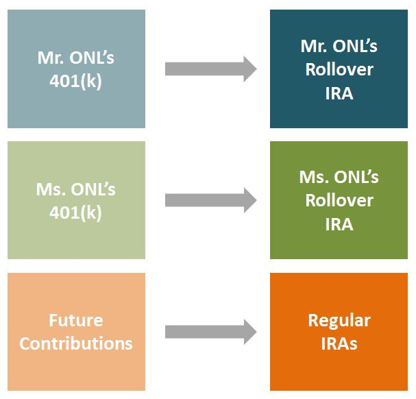 OurNextLife.com / Our 401(k) rollover plan to limit liability