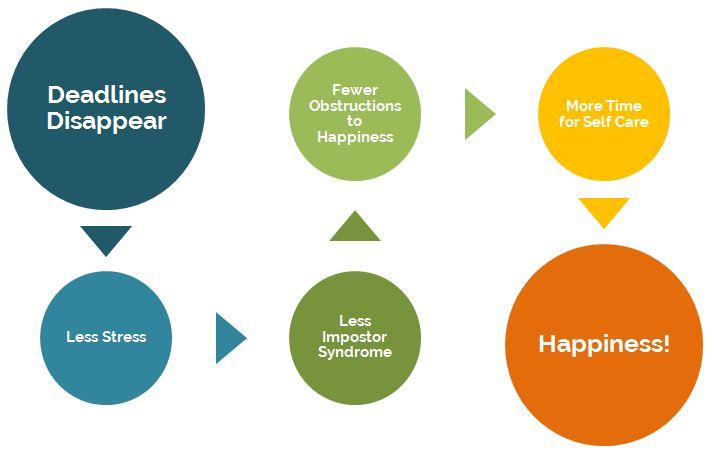 deadlines-happiness