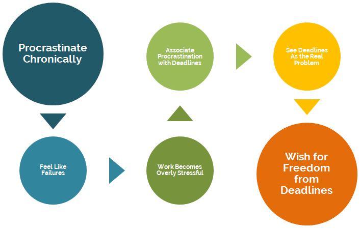 OurNextLife.com // Our Procrastination Process