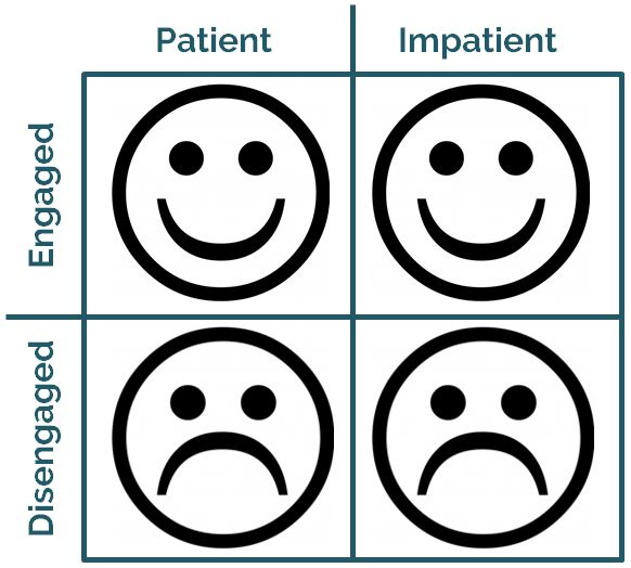 The biggest predictor of happiness in the journey to early retirement isn't how patient or impatient we are, it's whether we stay engaged or let ourselves disengage at work.