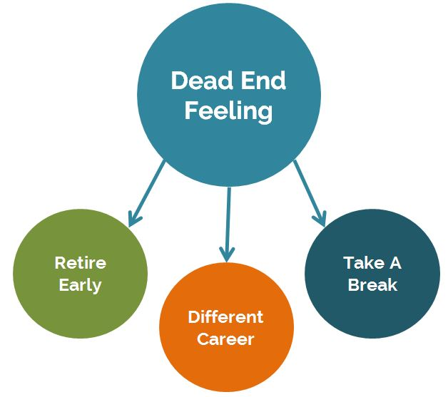 When we have that dead end feeling at work, we can retire early, pursue a different career, or take a break to figure things out.
