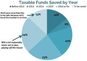 taxable-saved-by-year_q4-2016