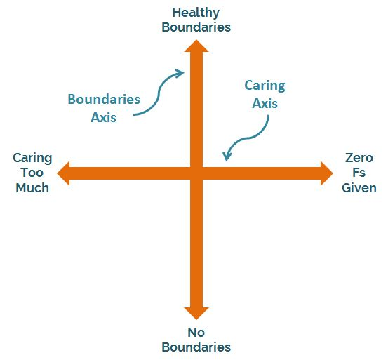 Two-Axis Continuum of Caring and Boundaries