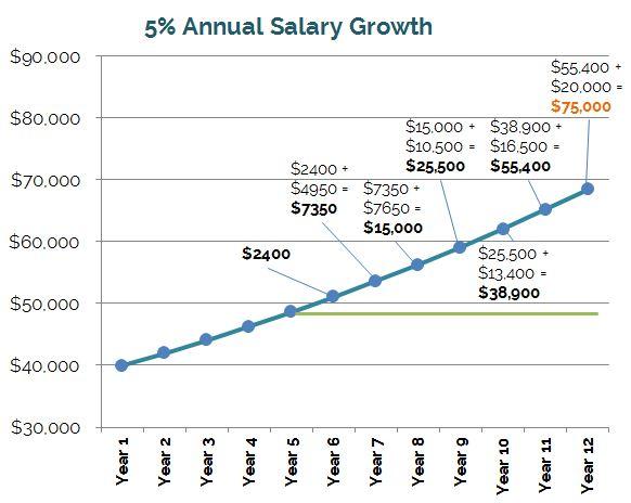 5-percent-saving-amounts