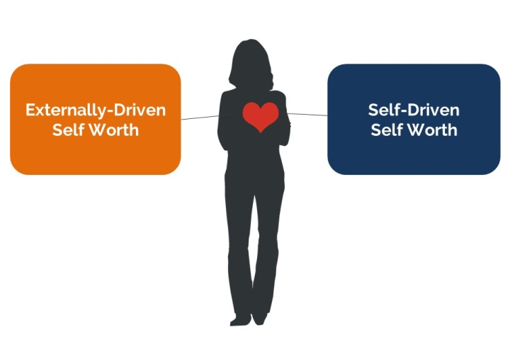 Ultimately, we derive self worth from things that are externally driven and self driven.